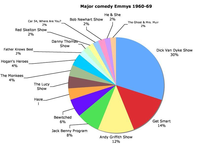 Major comedy Emmys 1960-69