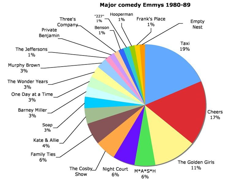 Major comedy Emmys 1980-89