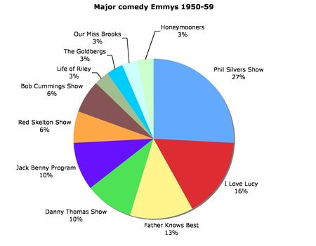 Most Emmy Winning Shows Of Each Decade In Delicious Pie Chart Form