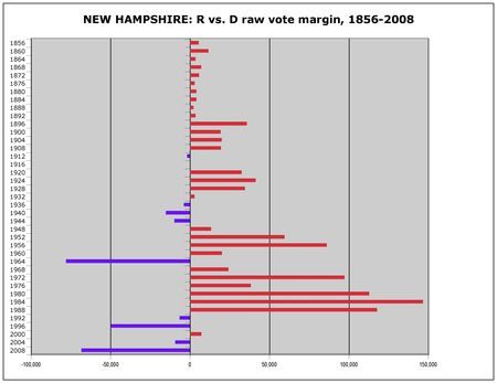 New Hampshire R v D margins