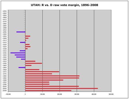 Utah R v D margins