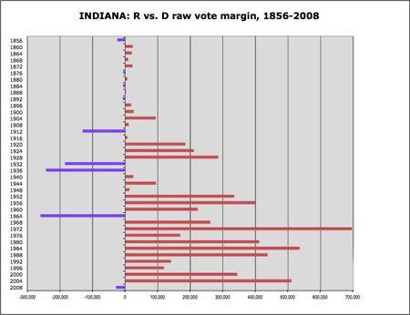 Indiana R v D margins