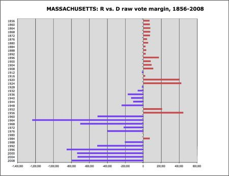 Massachusetts R v D margins