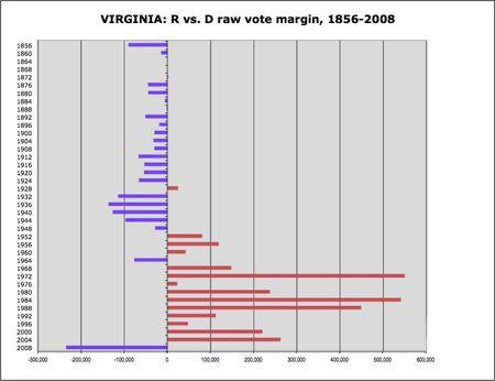 Virginia R v D margins