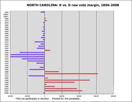 North Carolina R v D margins