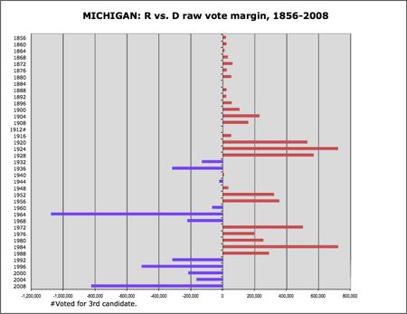 Michigan R v D margins