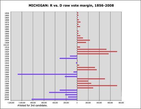 Michigan R v D margins