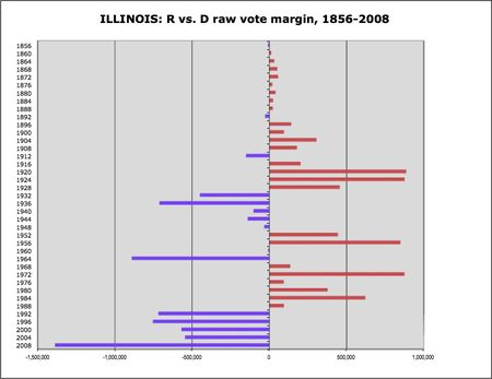 Illinois R v D margins