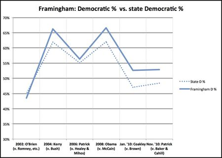 Framingham deviation