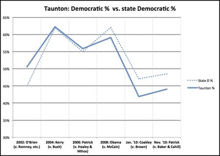 Taunton deviation