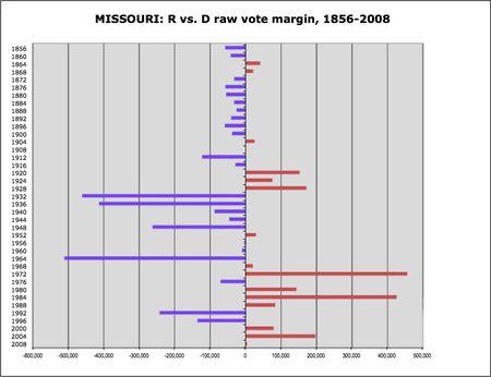 Missouri R v D margins
