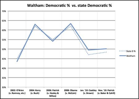 Waltham deviation
