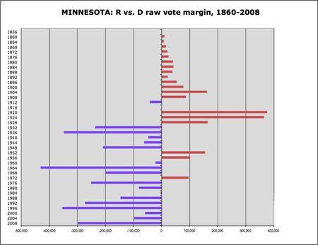 Minnesota R v D margins