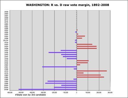 Washington R v D margins