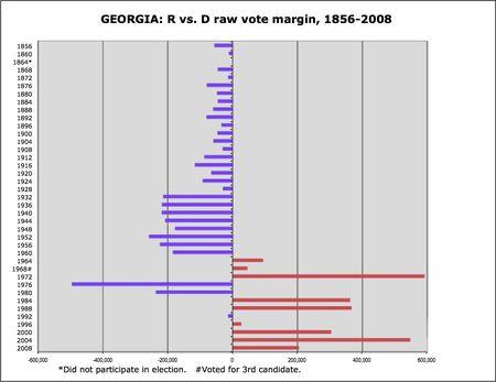 Georgia R v D margins