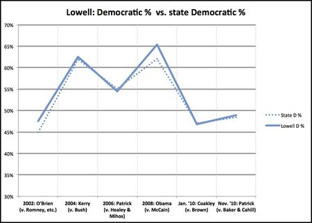 Lowell deviation