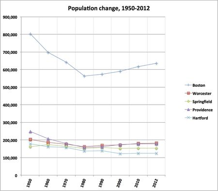 Pop growth NE cities 1950-2012