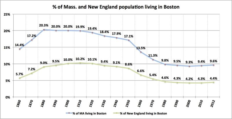 Pct of MA and NE living in Boston
