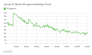 GWBush approval ratings