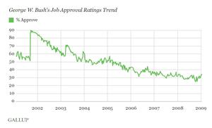 GWBush approval ratings
