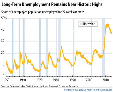 Long term unemployment